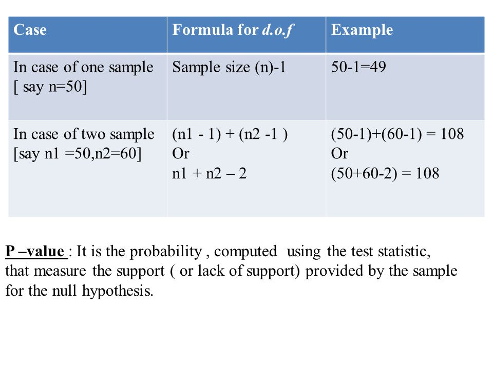 Case Formula for d.o.f. Example. In case of one sample [ say n=50] Sample size (n)-1. 50-1=49. In case of two sample.